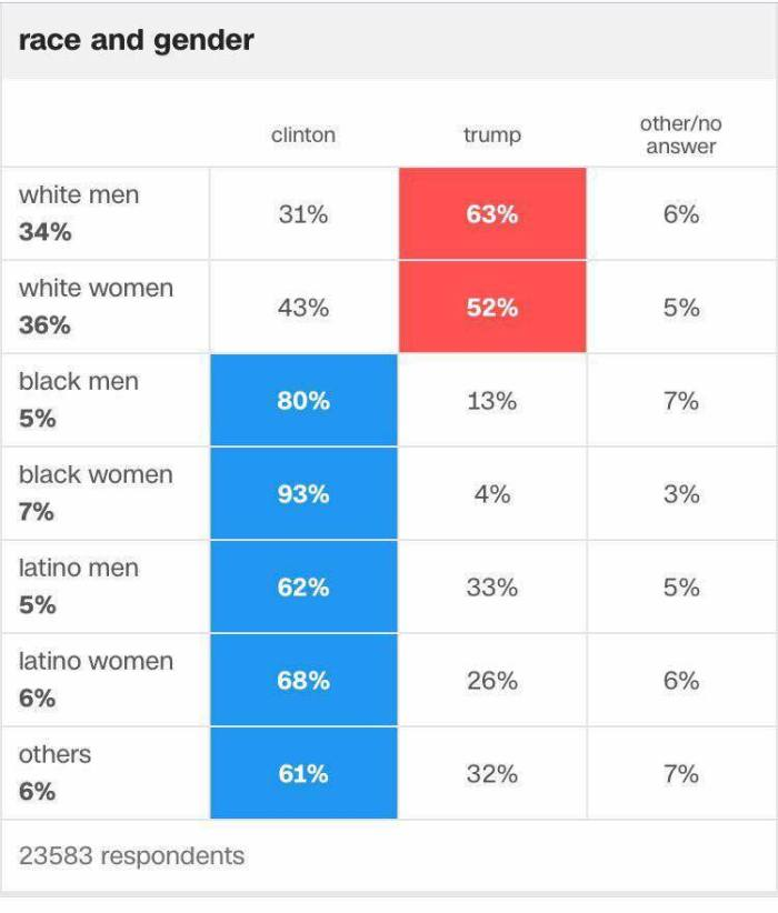 presidential-election-by-race-2016